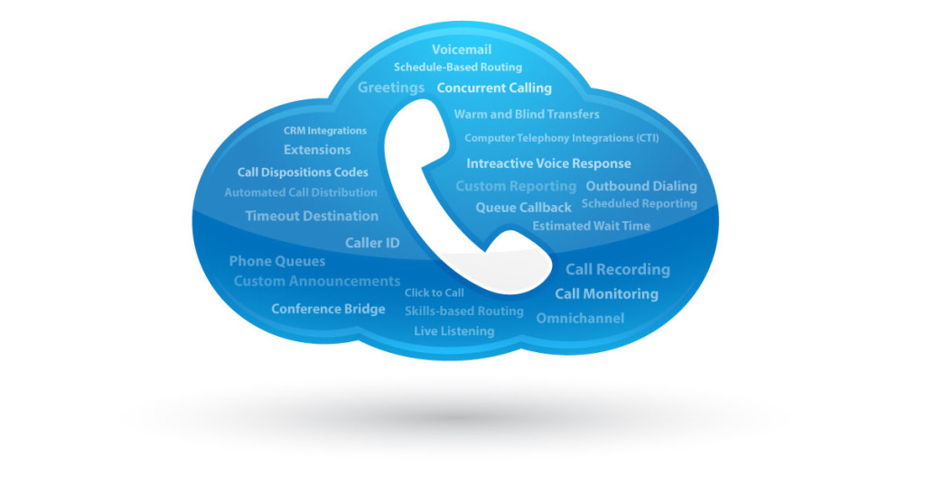 Cloud Based Phone Systems Feature List