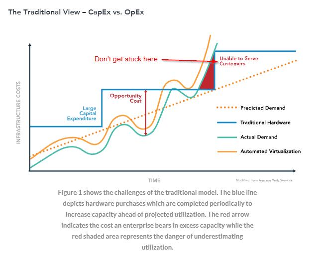 Diagram about opex vs capex expense model