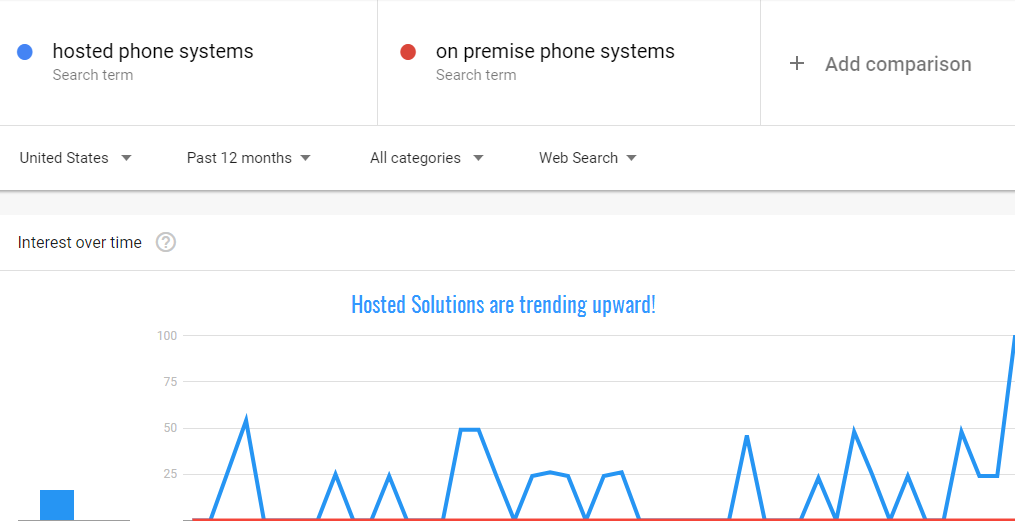 google trends for hosted phone systems