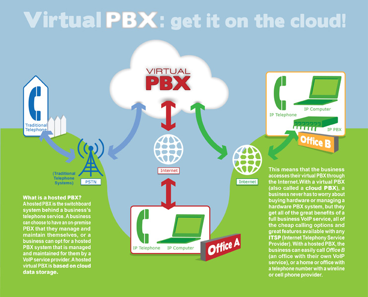 Cloud Based Phone Systems Inforgraphic